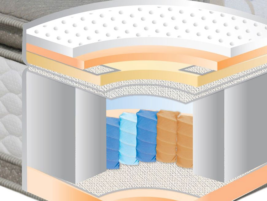 Tips to Help You Choose Between Spring &Memory Foam Mattress